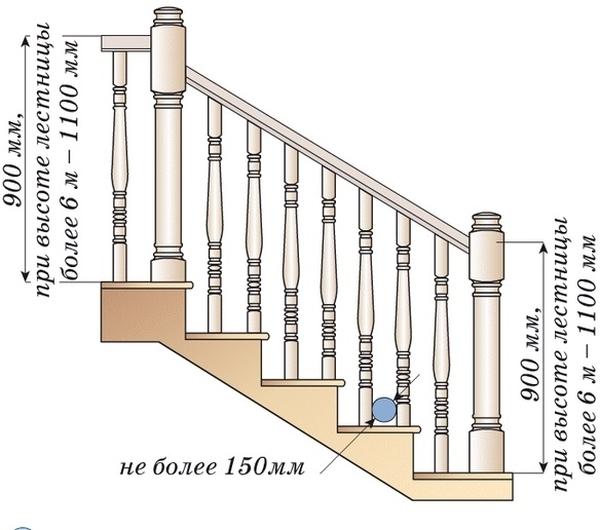 Графической изображение стандартов для перил