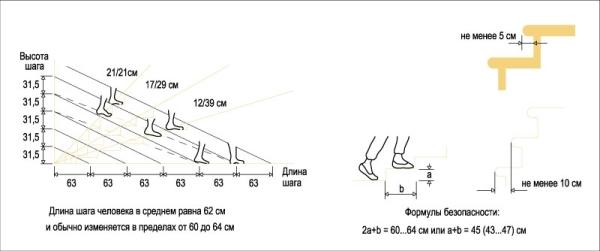 Графическое изображение стандартов для лестницы