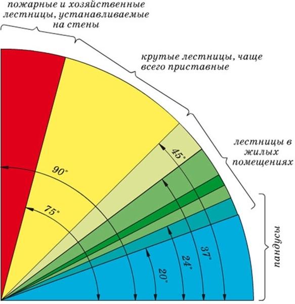 Расчёт количества ступеней лестницы