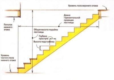 Параметры лестницы