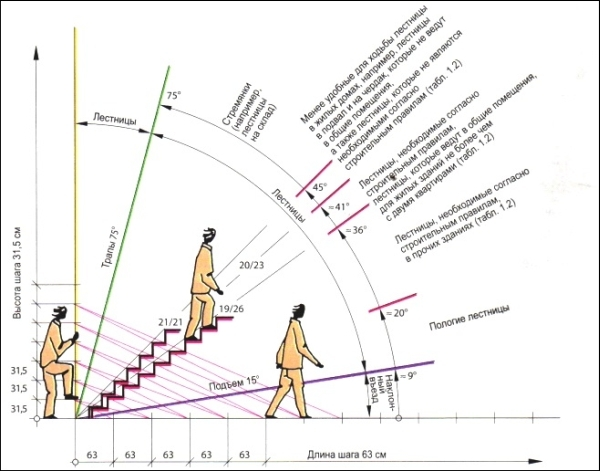 Зависимость угла наклона и длины шага