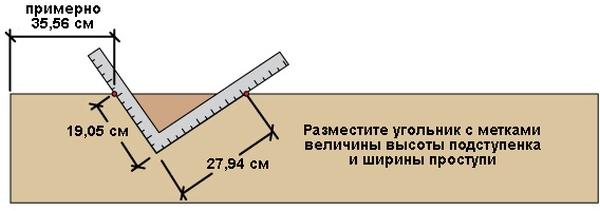 Использование угольника для разметки опоры