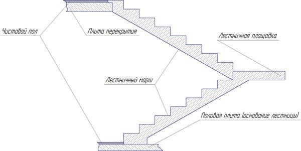 Схематическое отображение лестничной конструкции из бетона