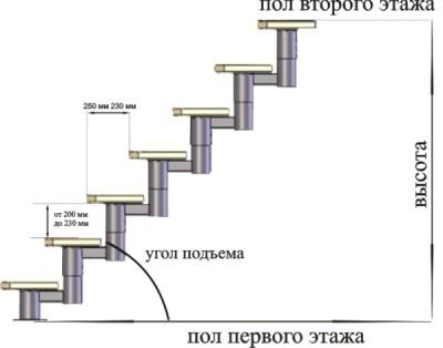Расчет конструкции из металла