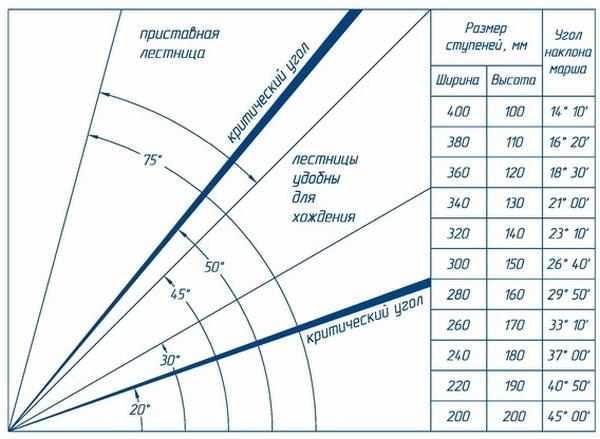 Изображение допустимых углов наклона по ГОСТу