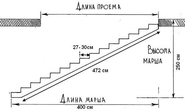 Графическое изображение примера расчёта одномаршевой лестницы