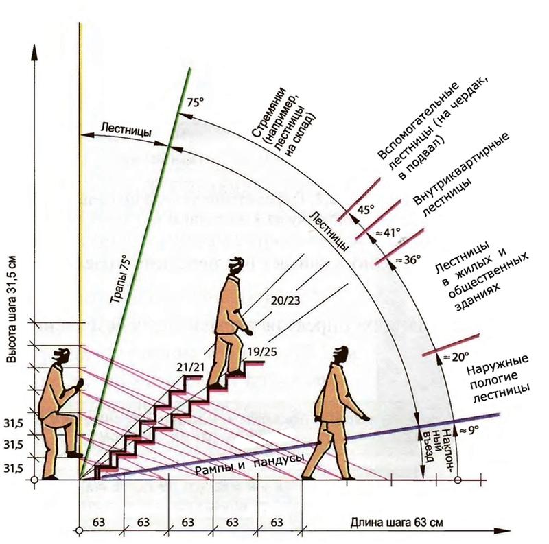 Схема расчета уклона лестницы
