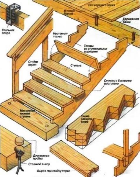 Чертеж устройства деревянной лестницы на мансарду