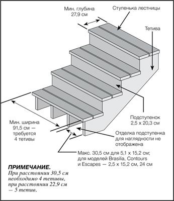 Лестничная установка из композита