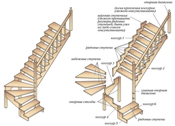 Схема обустройства лестницы с поворотом