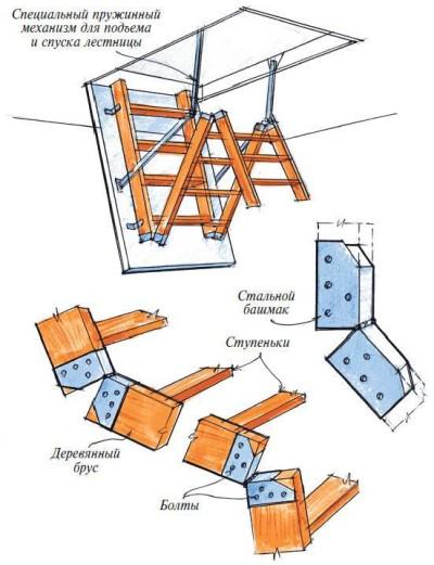 Схема креплений в лестнице