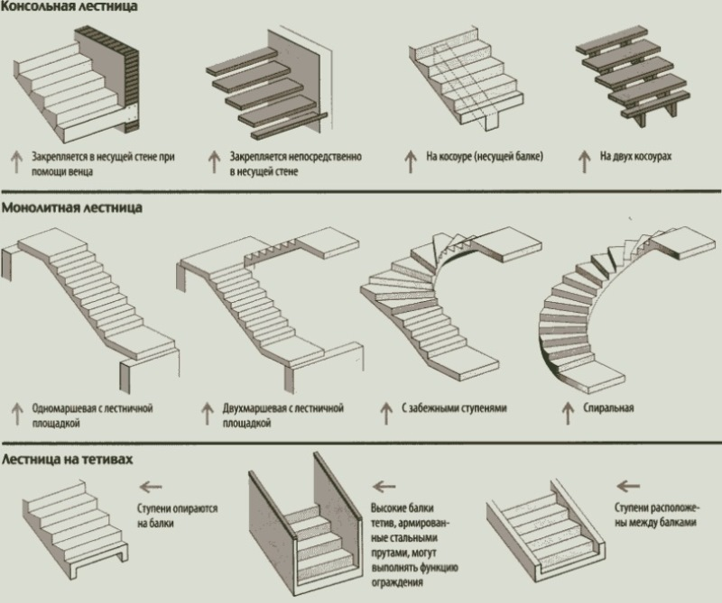 Различные варианты лестничных маршей из бетона