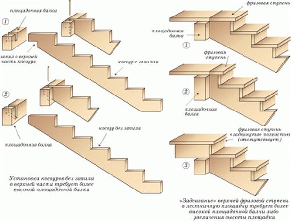 Виды и схематический чертеж устройства лестничных ступенек