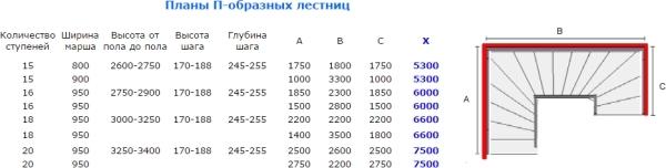 Схема П-образного подъема с размерными параметрами