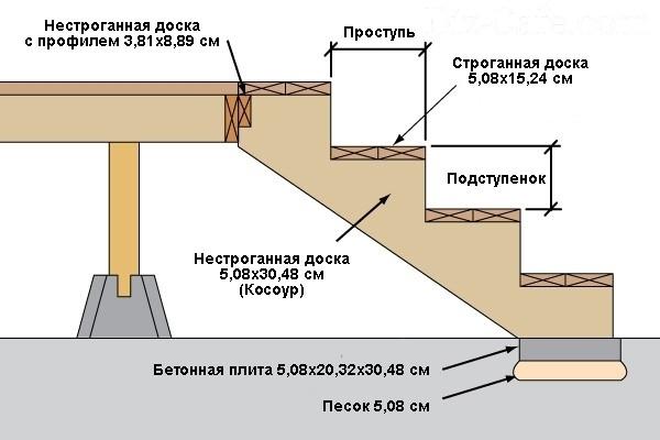 Лестничное устройство из массива
