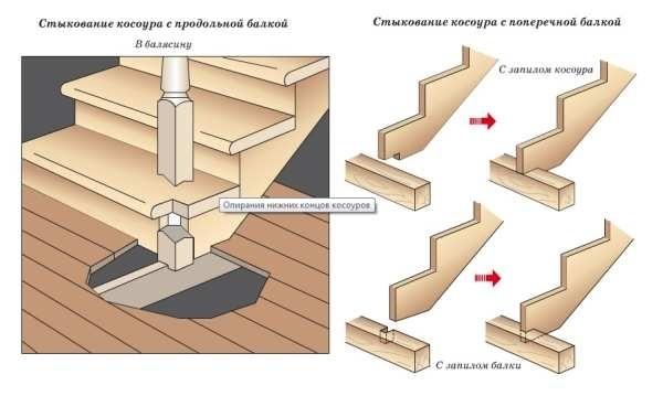 Ступени из твердых пород древесины