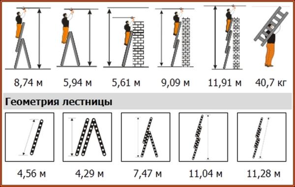 Варианты использования лестницы