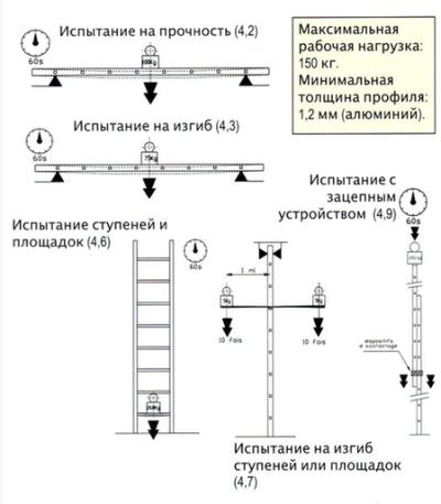 Лестницы колодезные (стремянки)   Форма заявки