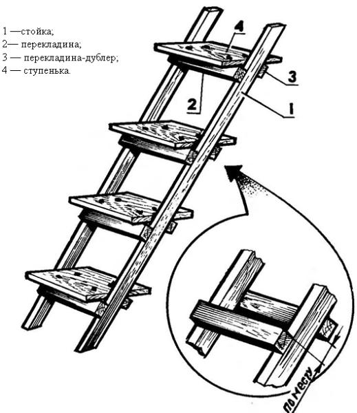 Самостоятельная разработка лестницы из массива