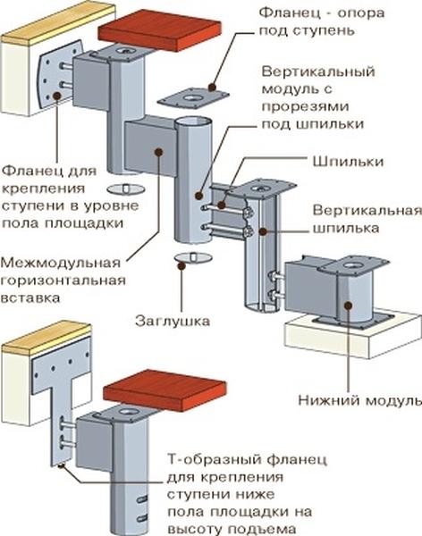 Модульное лестничное устройство внутреннего назначения
