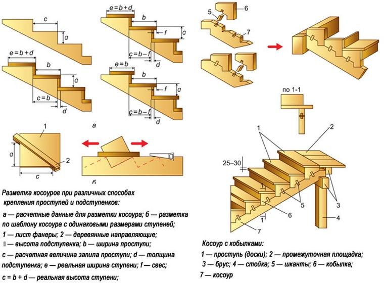Разметка тетивы для лестницы своими руками 43