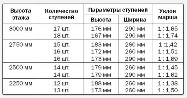 Таблица для расчетов