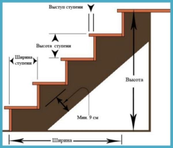 Обустройство подъема/спуска в деревянном здании