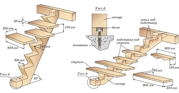 Косоур со ступенями в жилом массиве