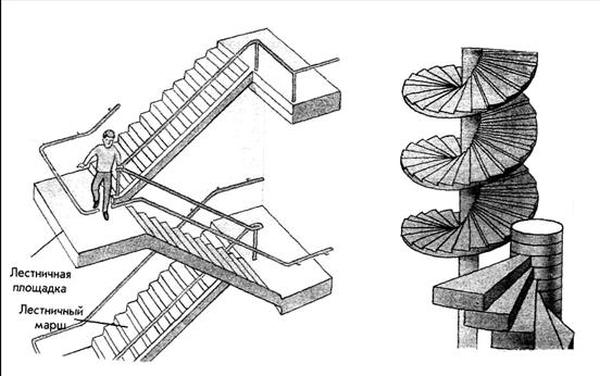 Двухмаршевая и винтовая конструкция