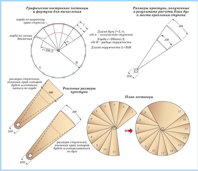 Схема построения чертежа