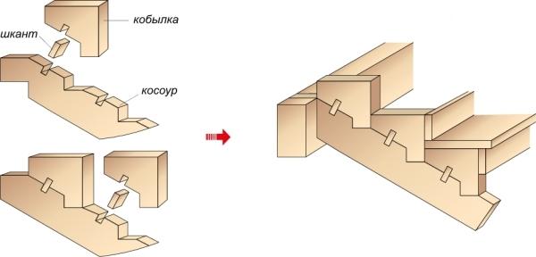 Схема наращивания «кобылок»