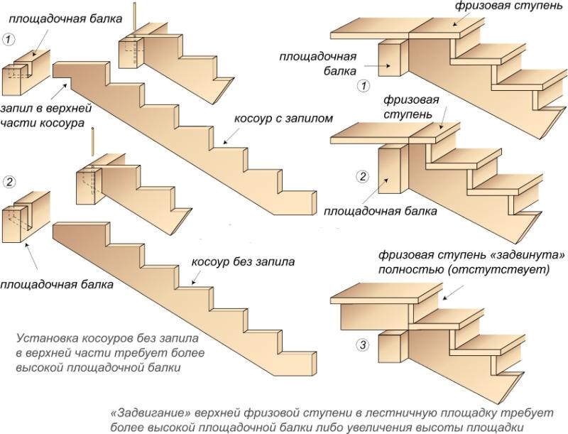 Схема верхнего крепления