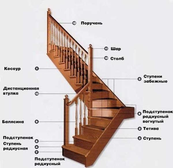 Конструктивные элементы деревянной конструкции внутри дома