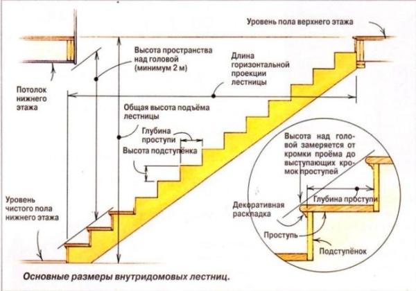 Основные параметры для лестницы с прямым маршем