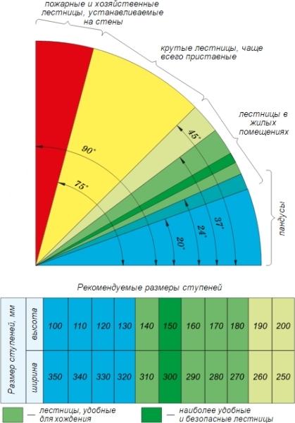 Зависимость размерных показателей ступенек от уклона согласно нормативов