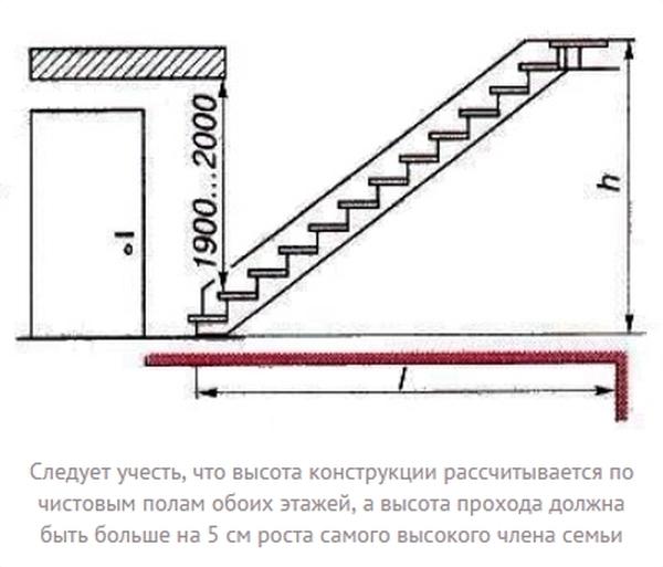 Параметры проема и высота конструкции