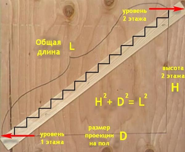 Расчет длины лестничного марша