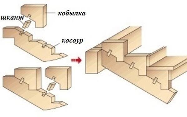Схема крепления кобылок