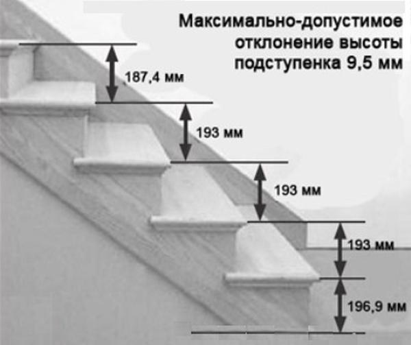 Максимальная разница между высотой проступи