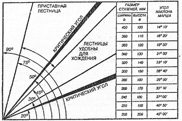 Зависимость от параметров ступенек угла наклона
