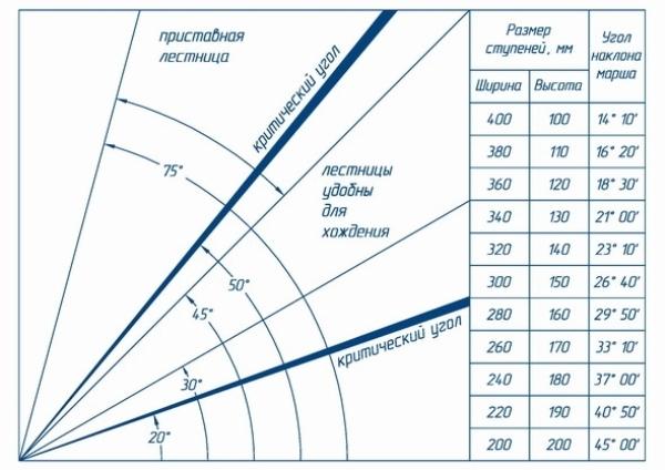 Таблица оптимальных углов наклона