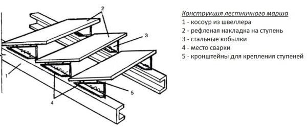 Конструкция лестничного марша с двумя косоурами