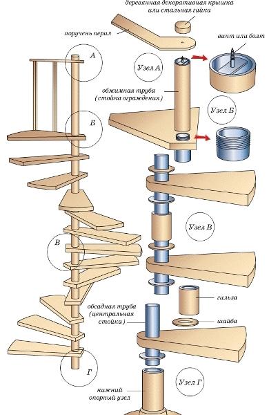 Разворотное лестничное сооружение