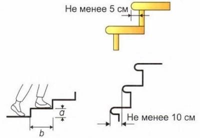 Удлинение ступеньки