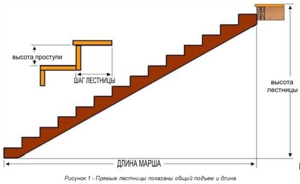 Габариты лестничного марша