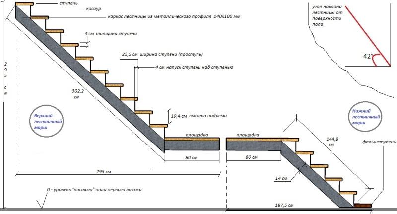Определение параметров ступенек