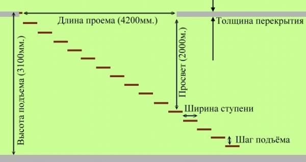 Размеры ступенек на чердак