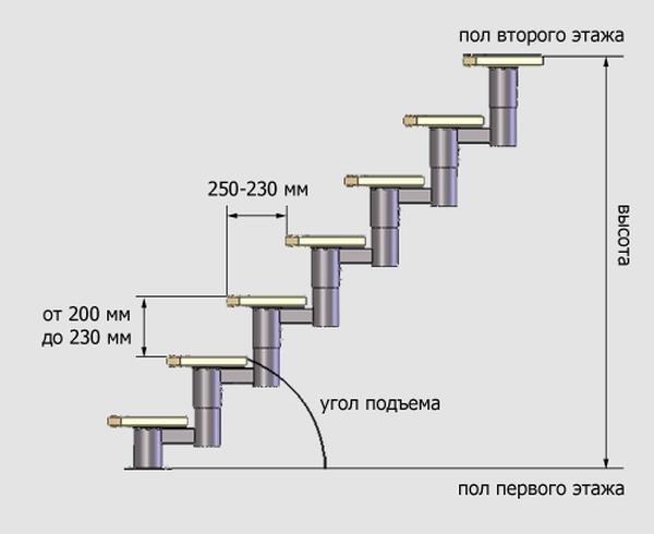 Расчет ступенек между этажами