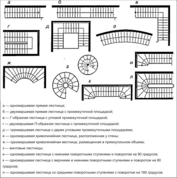 Модификации лестниц