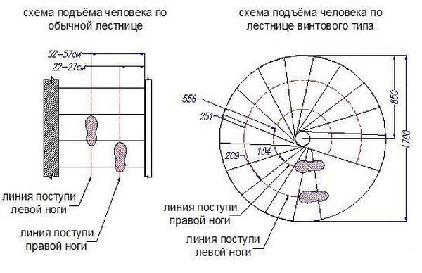 Схема передвижения по прямой и винтовой лестницам